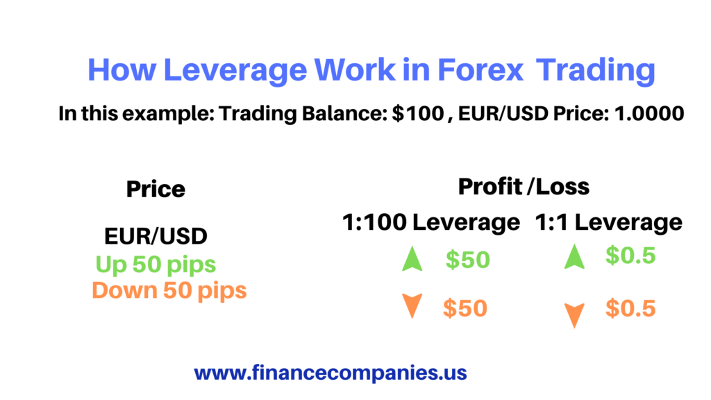 What is leverage forex, How to properly use Forex Leverage, Forex leverage for beginners, Forex leverage calculator, Forex leverage and margin explained, Forex leverage example, What is the best leverage to use in forex, leverage trading stocks