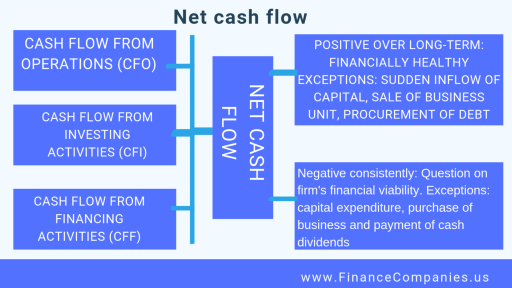 operating cash flow, operating cash flow formula, free cash flow how to calculate, operating cash flow activities, operating cash flow calculator, operating cash flow ratio, operating cash flow is defined as, operating cash flow example, operating cash flow to current liabilities ratio, operating cash flow definition, operating cash flow formula example, operating cash flow equation, operating cash flow ratio formula, operating cash flow statement