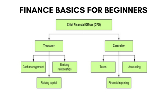 Finance basics for beginners, basics of finance